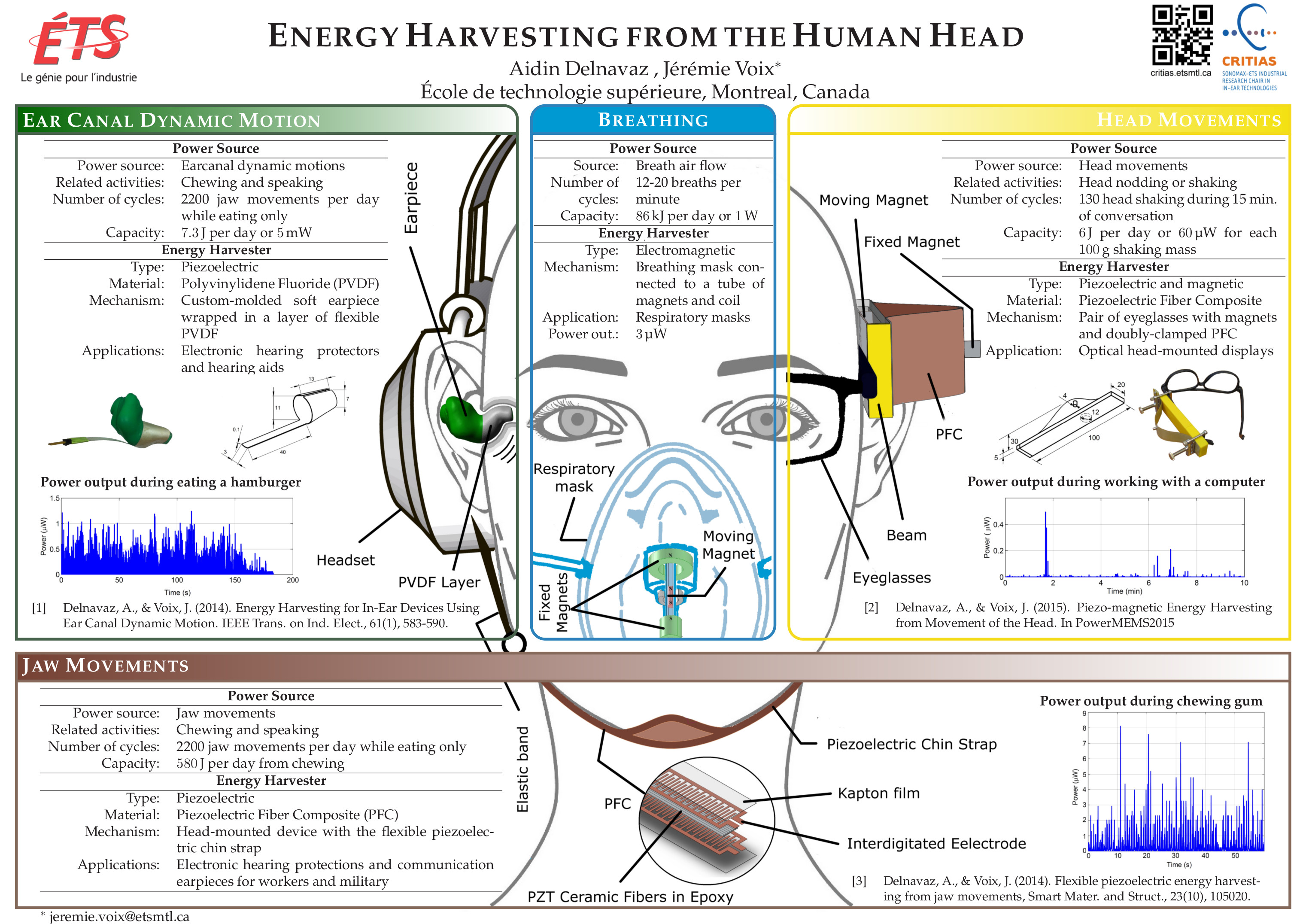 Aidin Delnavaz and Jérémie Voix - 2015 - Energy Harvesting from the Human Head