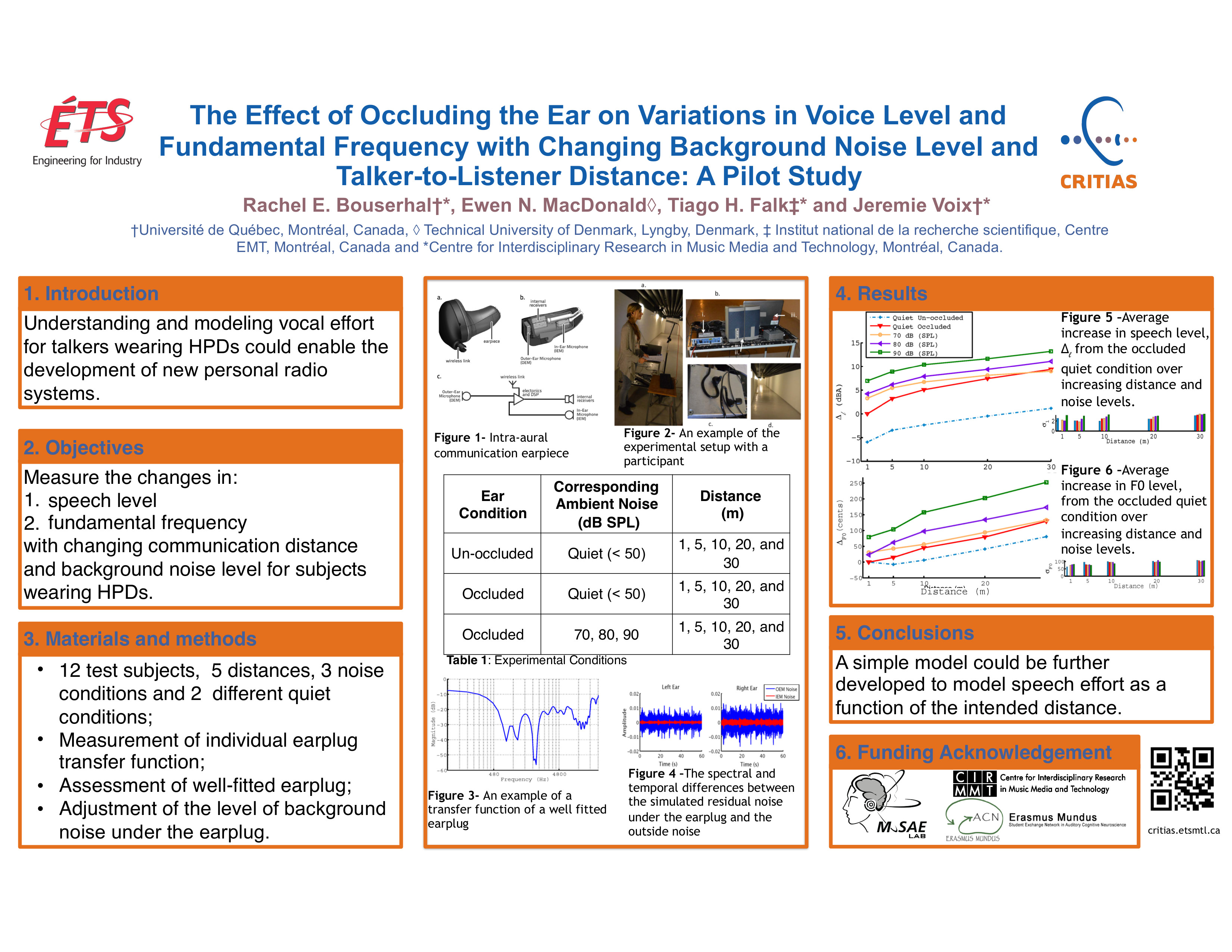 Rachel BouSerhal et al. - 2016 - The Effect of Occluding the Ear on Variations in Voice Level