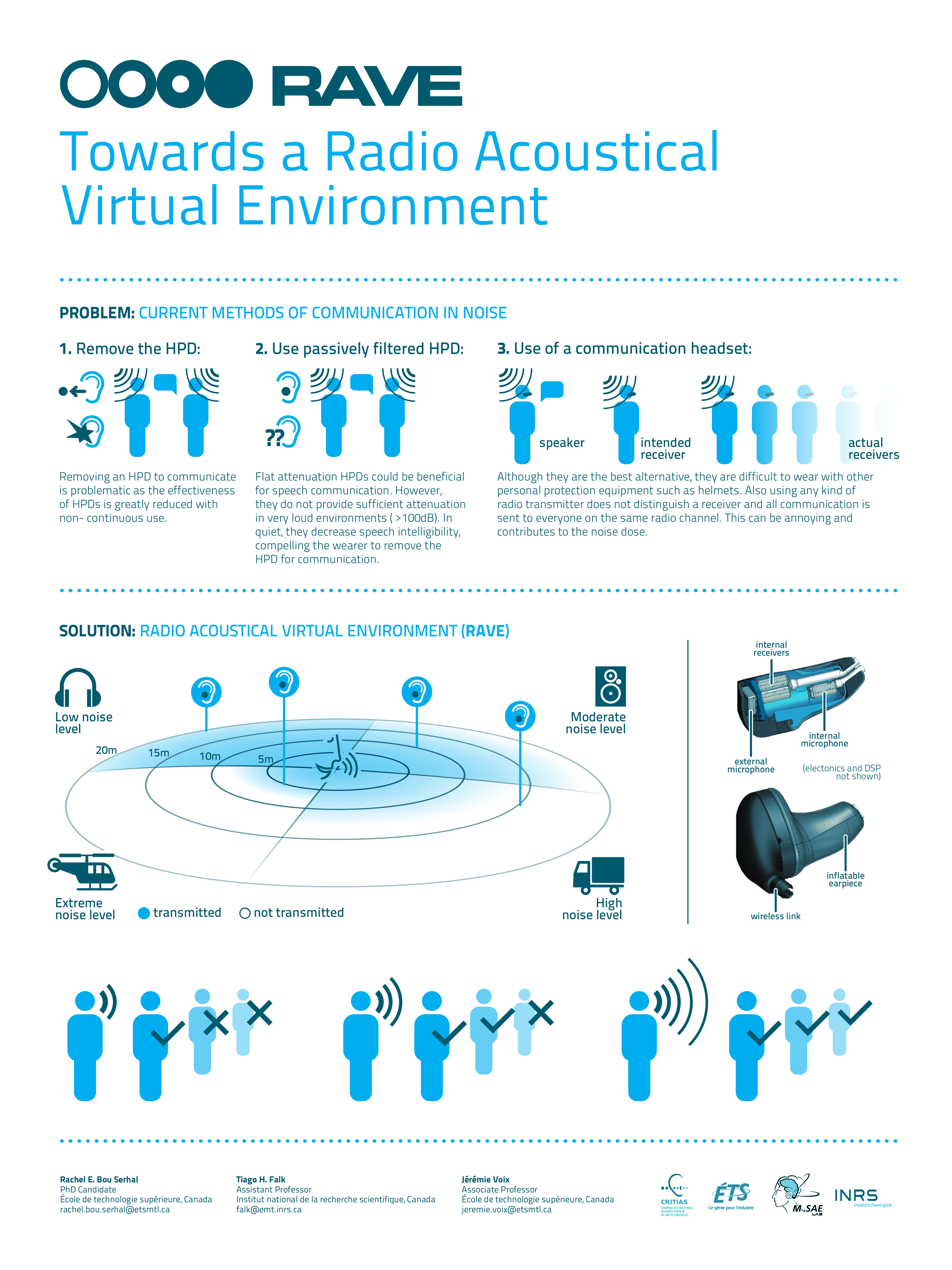 Bou Serhal et al. - 2014 - Towards a Radio Acoustical Virtual Environment